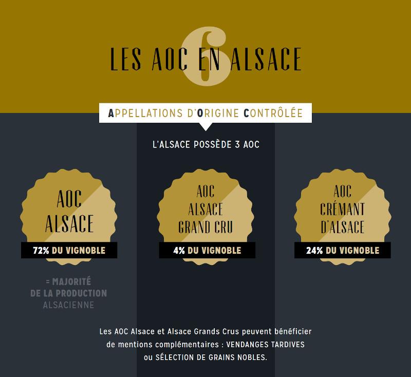 Infographie - les AOC en Alsace